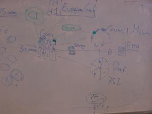 Part of our presenter's diagram explaining the EU.