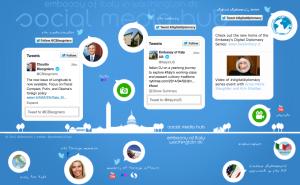 Social Media Hub- Italy in the USA