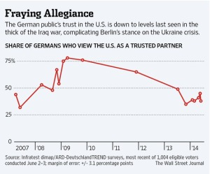 Source: http://www.wsj.com/articles/in-germany-anti-american-sentiment-fuels-push-to-tread-softly-on-ukraine-1402443505